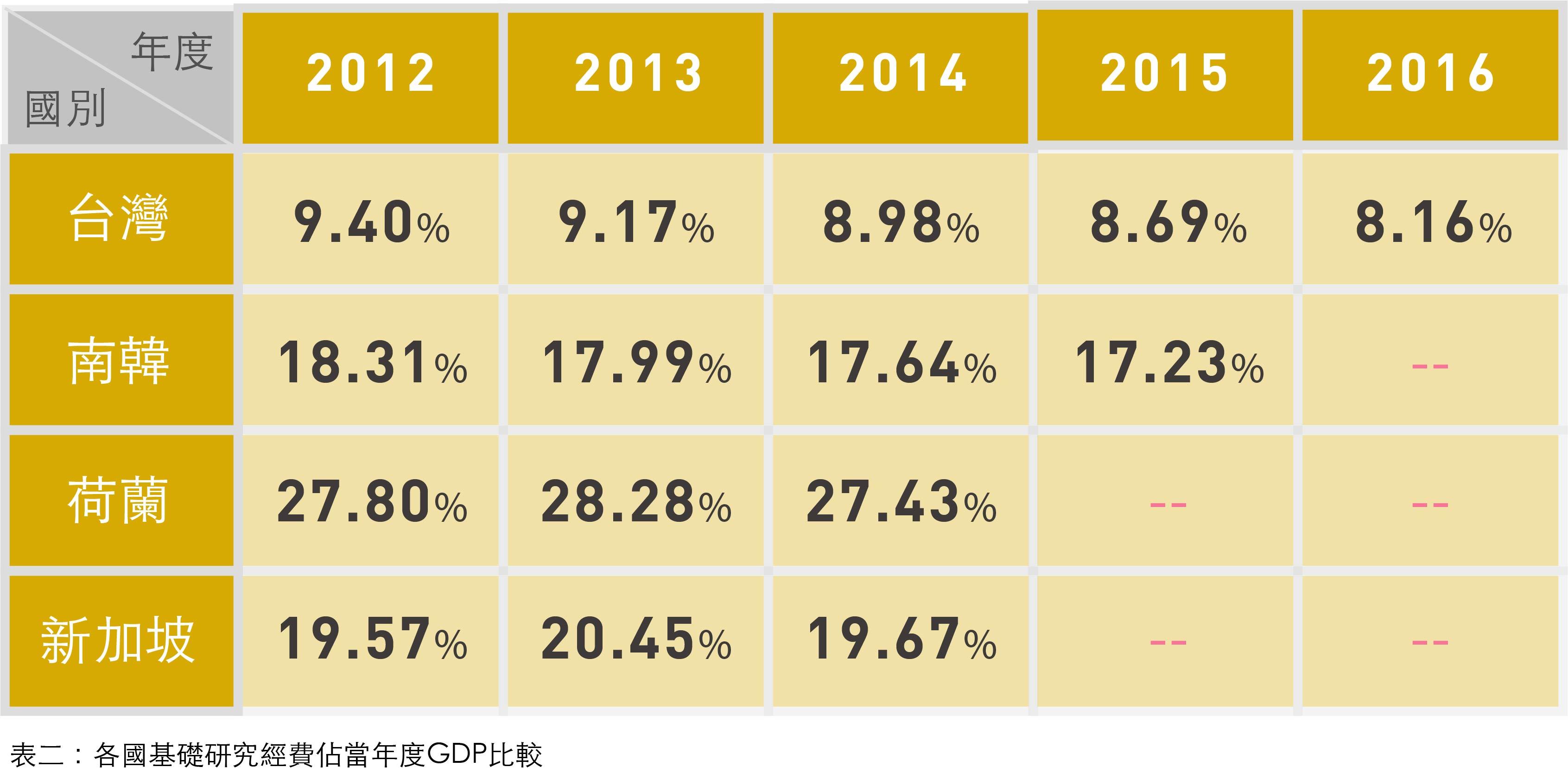 台灣基礎研究經費拉警報 政府經費要加碼