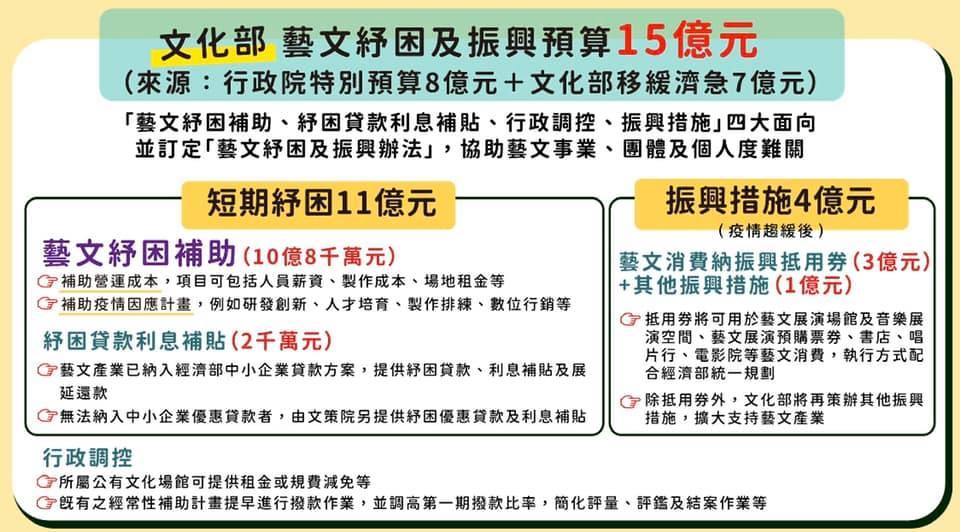 圖表轉自鄭麗君部長臉書